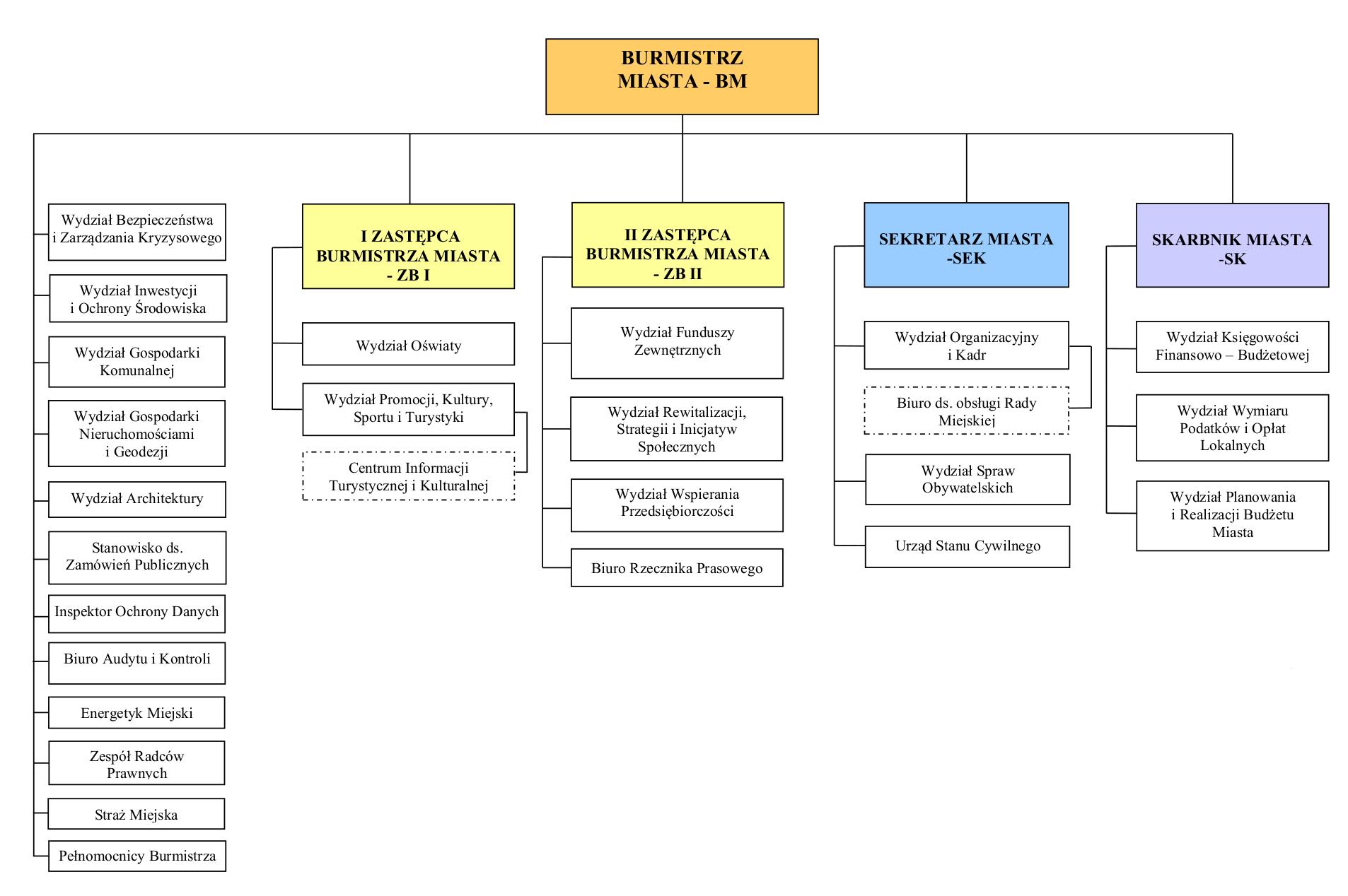 Struktura Urzędu Miasta w Jaśle